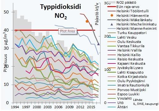 Typpidioksidi